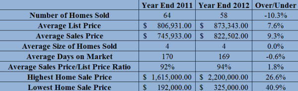 2012 year end chastain park home sales report