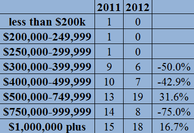 2012 year end chastain park home sales report by price point