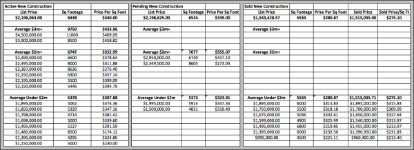 Chastain Park New Construction Pricing